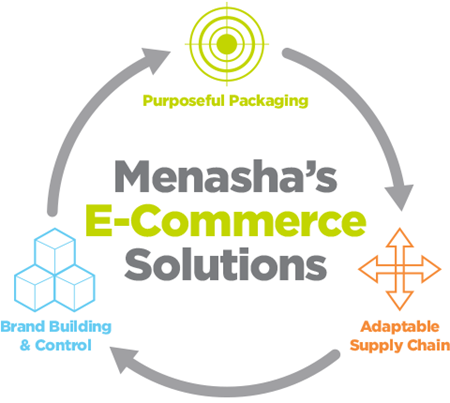 E-commerce/Online Solutions